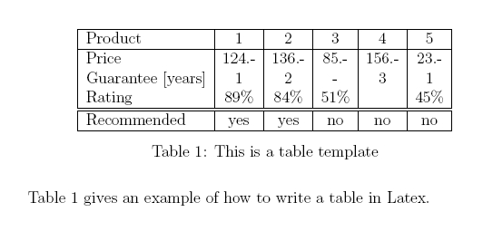Table of tables latex